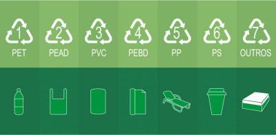 Você sabe como os plásticos são classificados e quais podem ser reciclados?